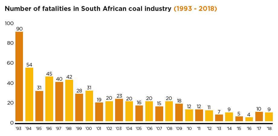 Number of fatalities in SA coal industry (1993 - 2017) [graph]
